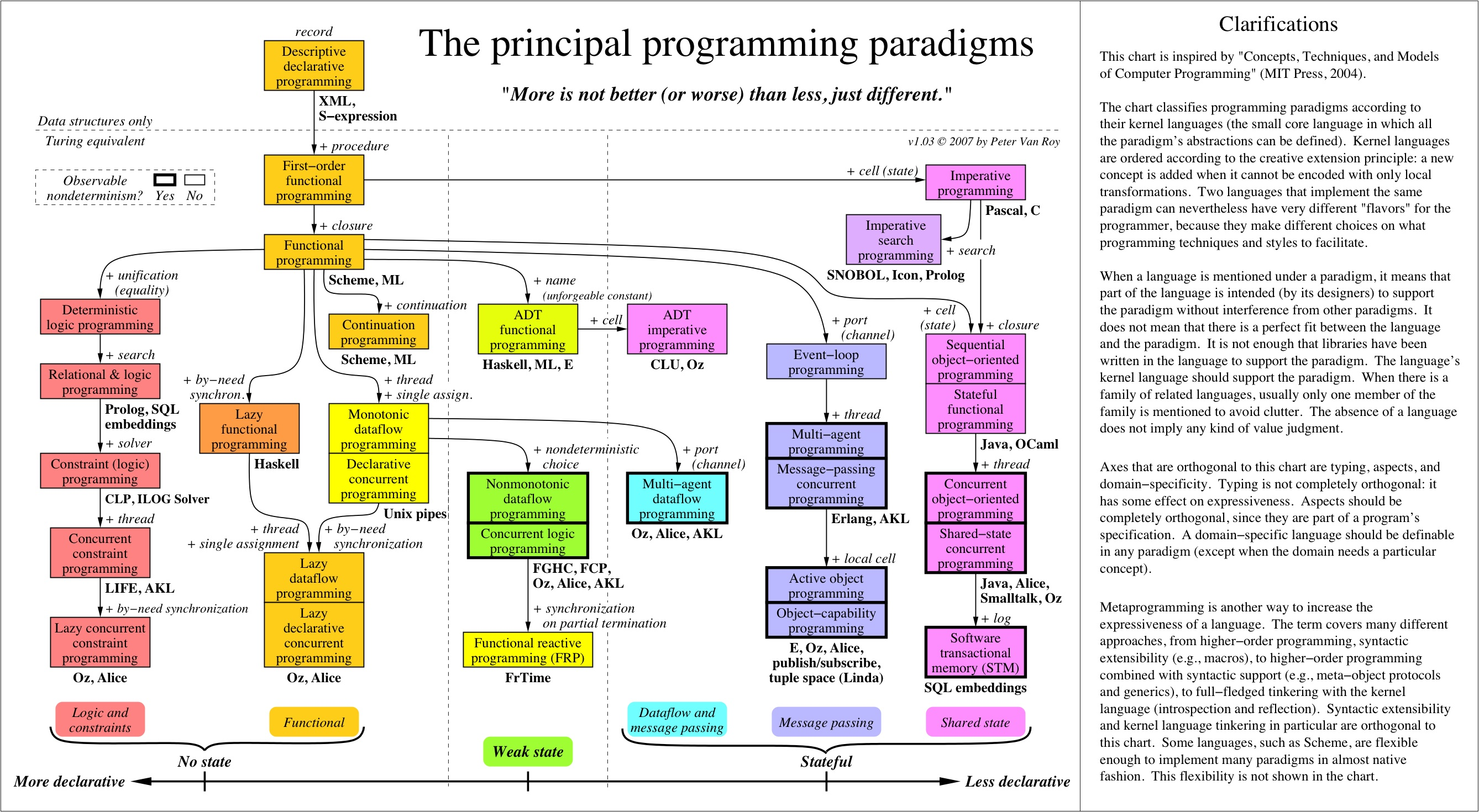 The principal programming paradigms