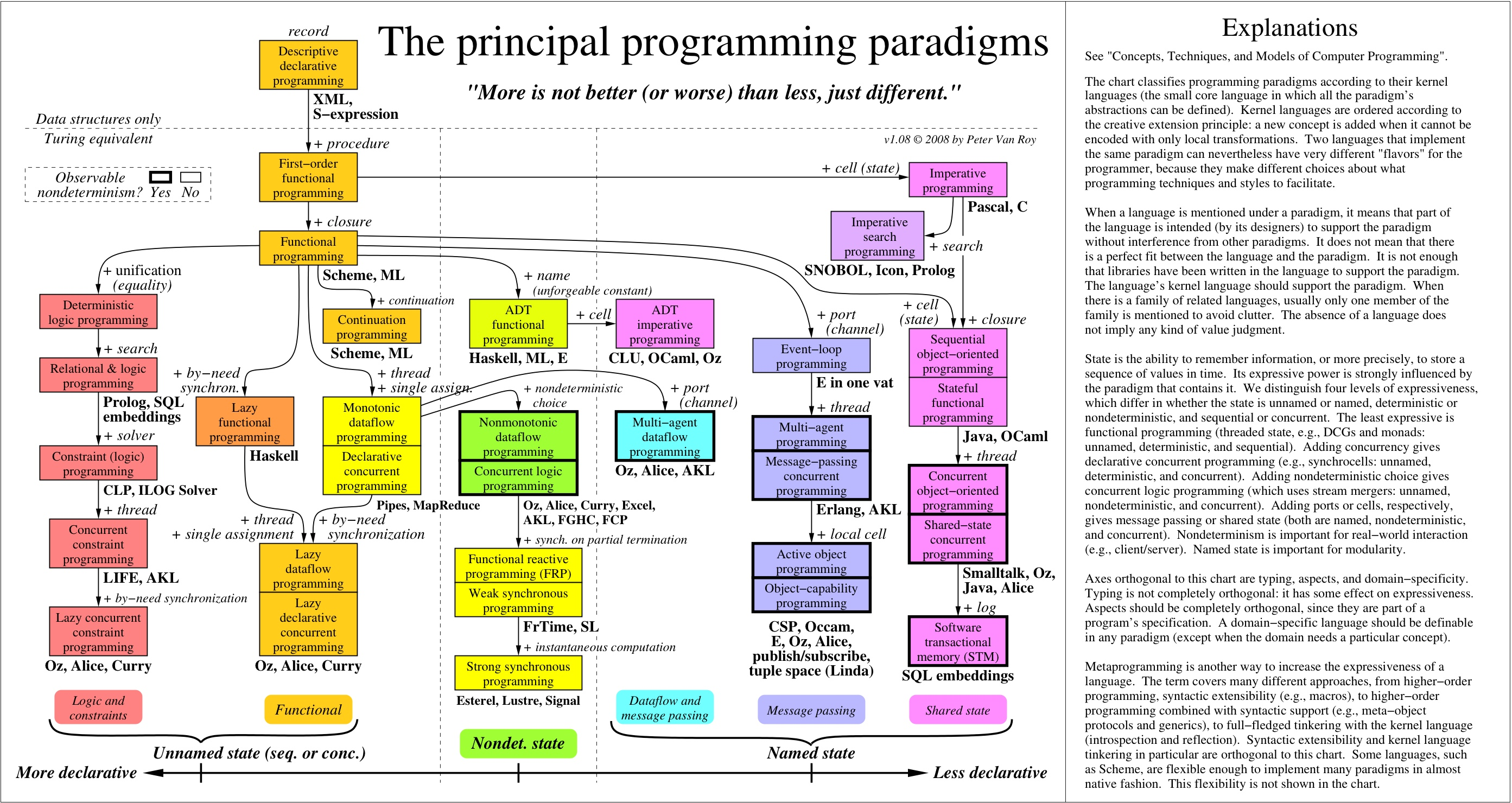 p1 programming paradigms In this presentation i will be explaining the application and limits of procedural, object orientated and event driven programming paradigms i will be also be.
