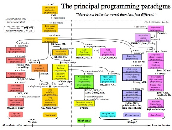 Cape cs1 m3 2programming paradigms lessons tes teach classification of the principal programming paradigms ccuart Image collections
